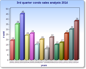 Ormond By The Sea Florida 3rd Quarter condo sales analysis.jpg