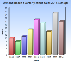 Quarterly condo sales 2014