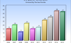 3rd Qtr 2015 Condos sold